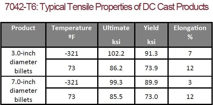 Tensile Properties Chart