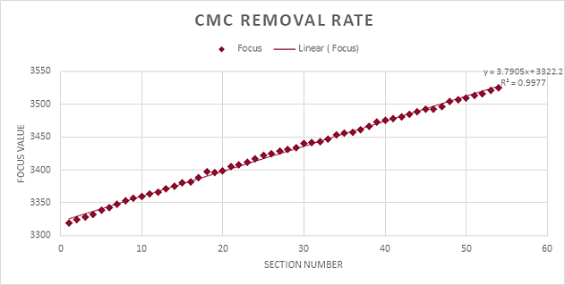 Figure plots Robo-Met removal results, which demonstrates a highly linear material removal for the CMC sample.